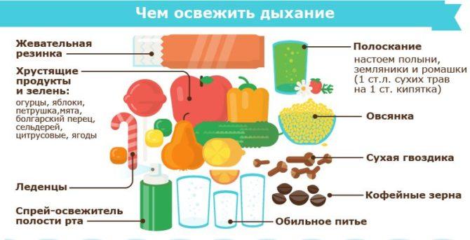 Перечень продуктов