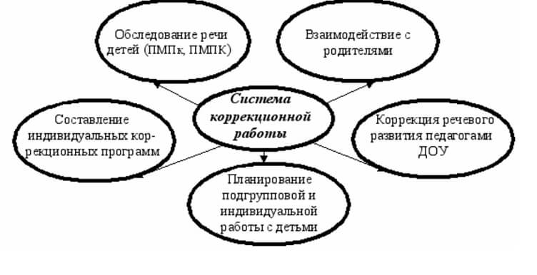 Схема корректировок