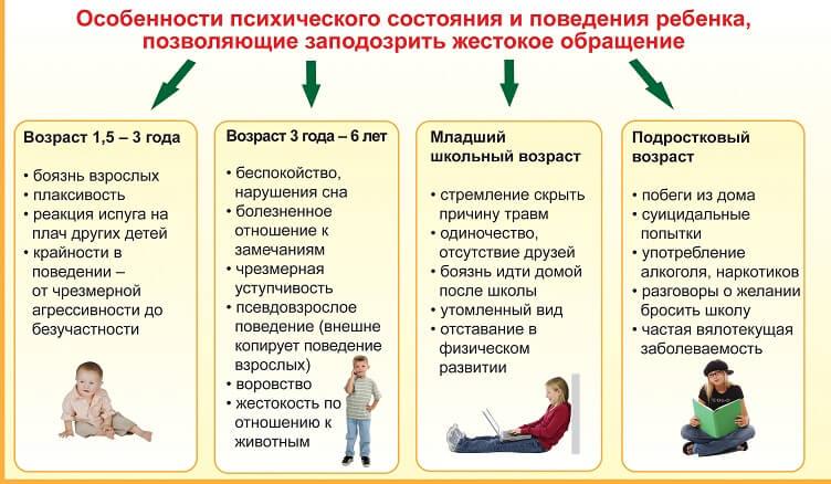 Особенности детей