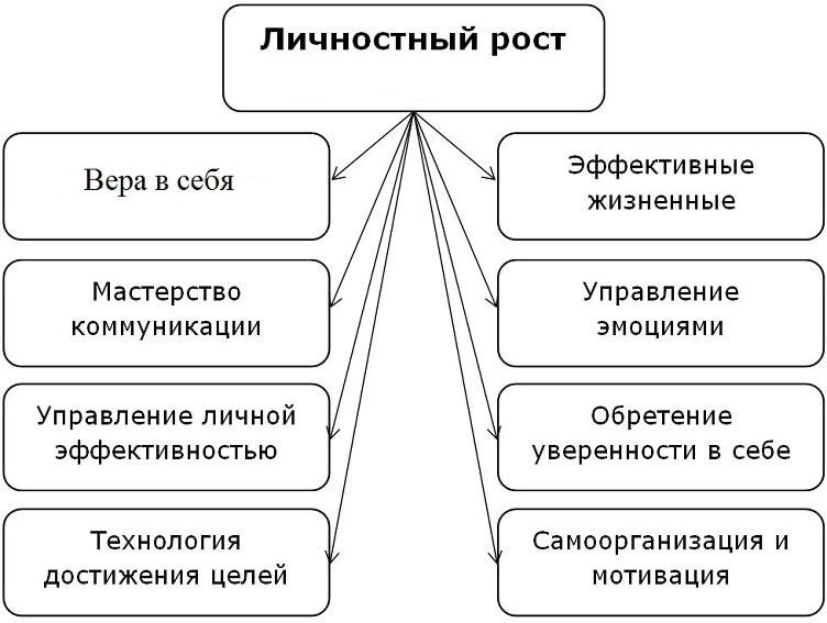 характеристика личностного роста