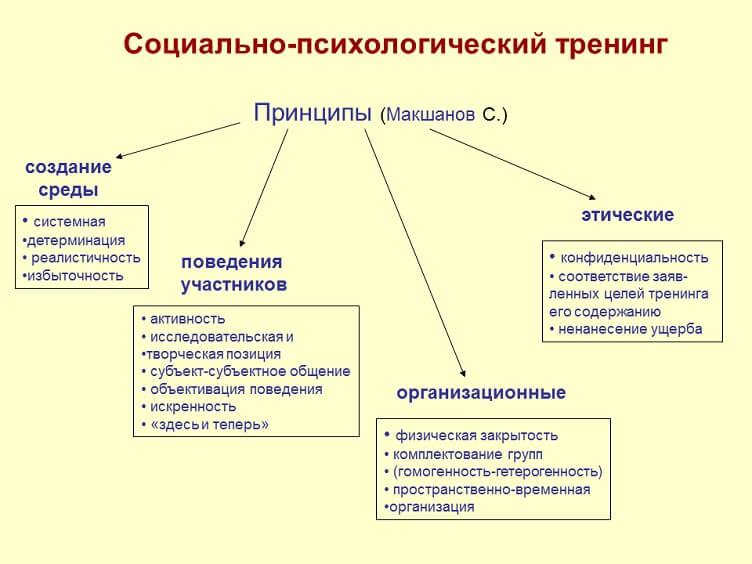 классификация тренингов